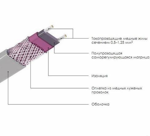 Особенности строения саморегулирующегося кабеля.