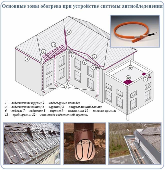Зоны обогрева крыши и водосточной системы.