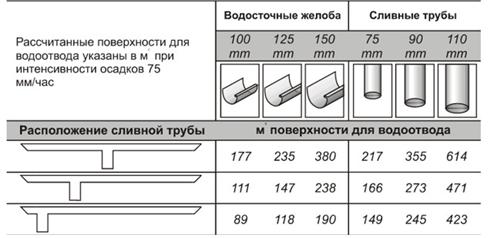 Подбор диаметра желоба и трубы
