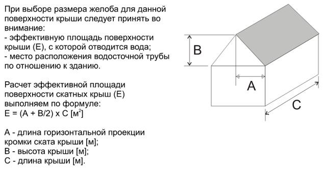 Расчет эффективной площади крыши