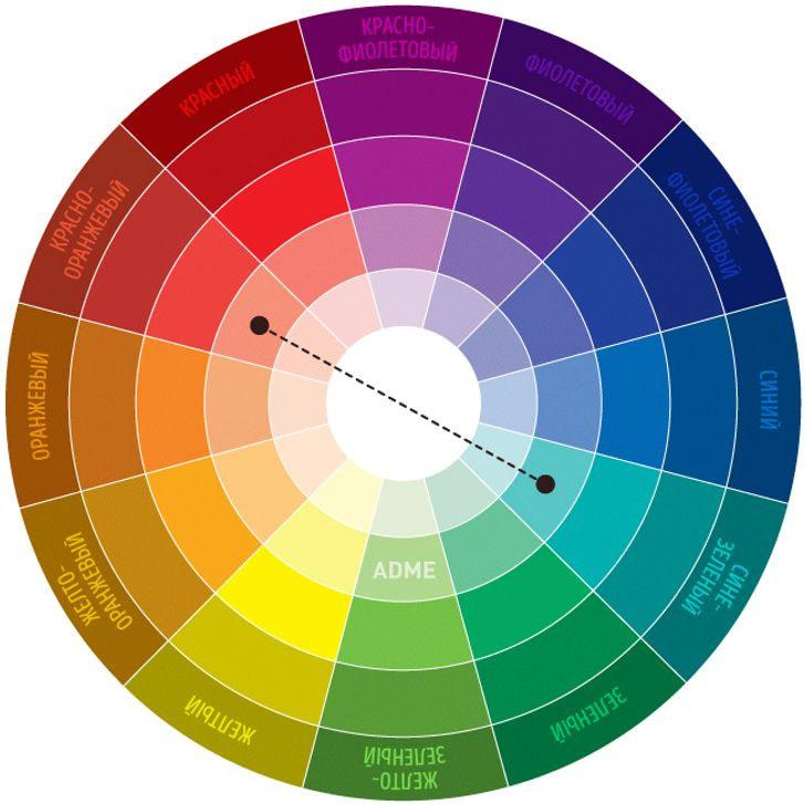 Цветовой круг Иттена по прямой