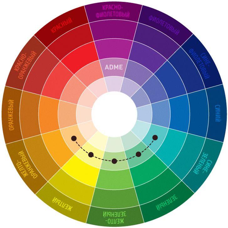Цветовой круг Иттена по соседству