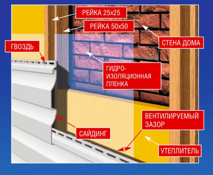 Обшивка дома сайдингом с утеплителем - схема №1